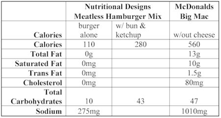 ND Labs Hamburger Mix Nutritional Comparison