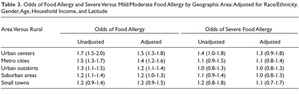 Food Allergy Prevelance in the United States