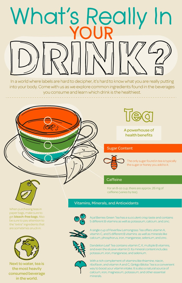 What's Really In Your Drink? Tea Trends, How Tea Compares to Other Beverages and Why It's So Awesome!