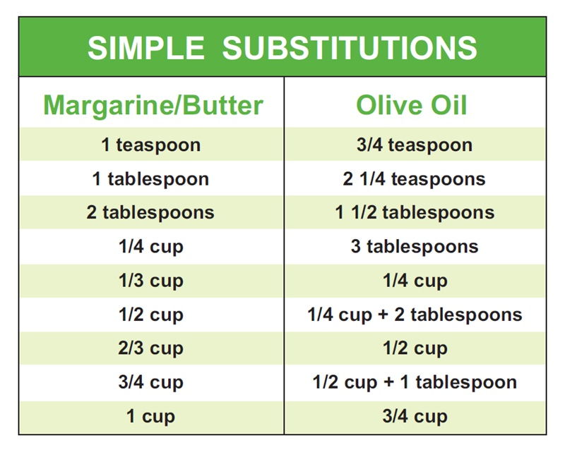 Easy Butter to Olive Oil conversion chart plus a versatile Sneaky Vegetable Tomato Sauce Recipe.