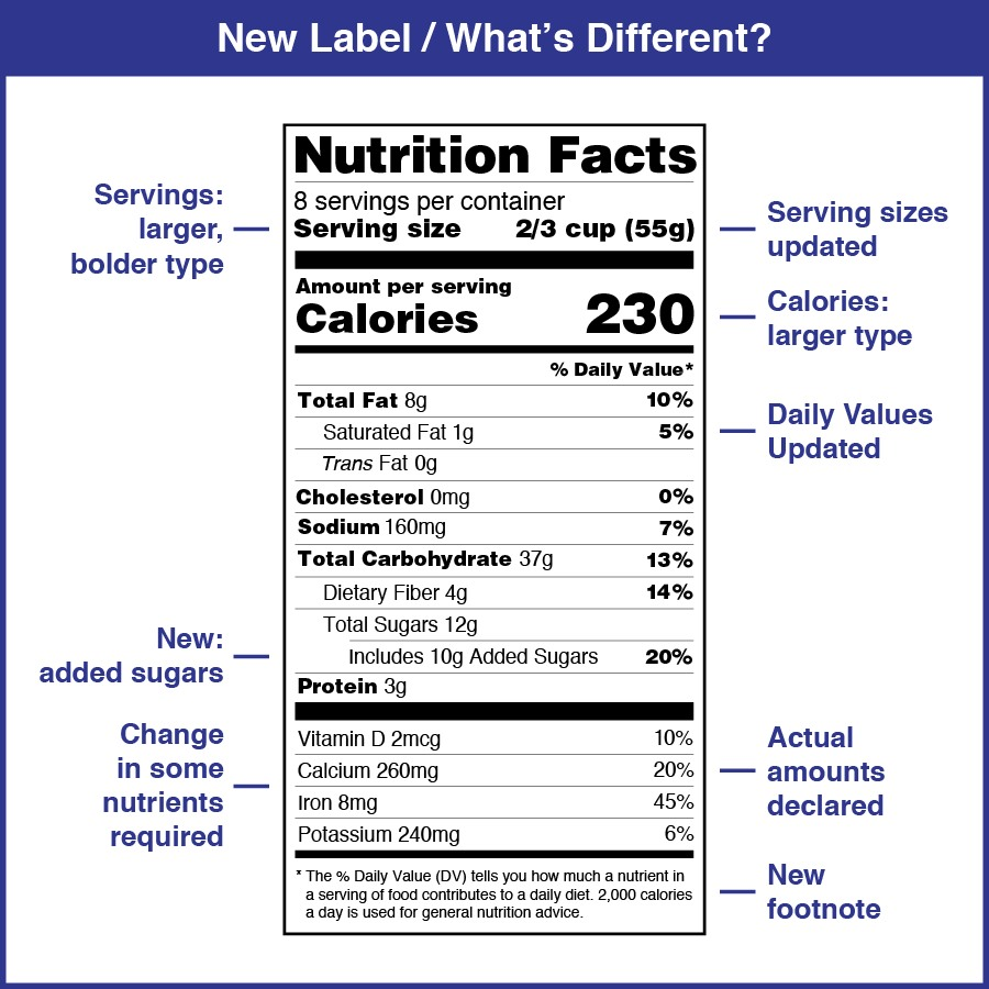 Current Nutrition Fact Labels in the U.S. per the FDA